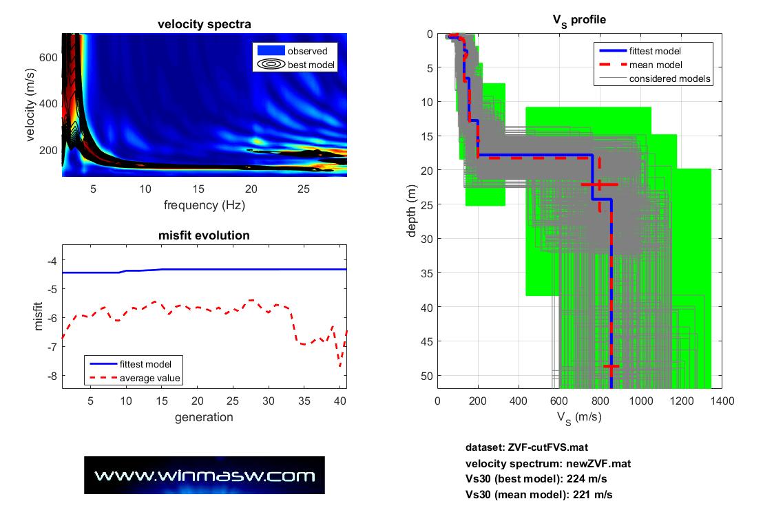inversione FVS con winMASW Academy (nessuna interpretazione in termini di curve modali ma inversione dell'intero spettro di velocità)